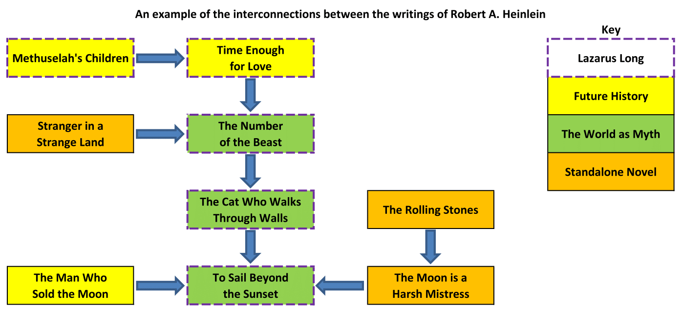 Interconnections between the writings of Robert A. Heinlein - Credit to MagnificentNose.com for the basic layout